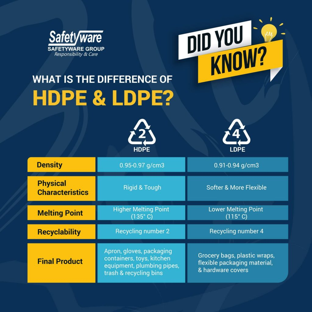 What is the difference of HDPE & LDPE